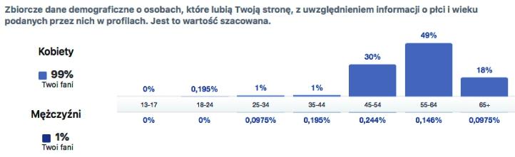 polka50plus_statystyki_demografiaFB